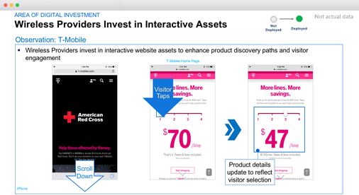 Area of Digital Investment