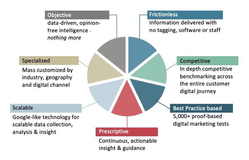 Digital Marketing Intelligence Breakdown
