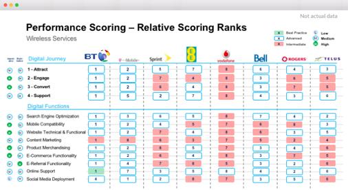 Relative Performance Scoring